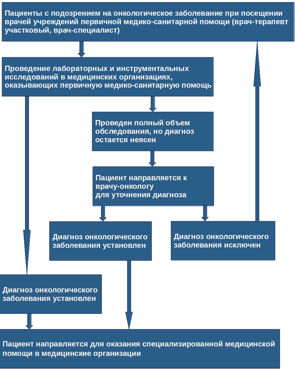 план маршрутизации пациентов